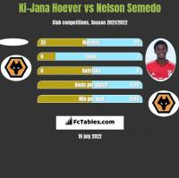 Ki-Jana Hoever vs Nelson Semedo h2h player stats
