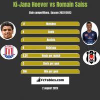 Ki-Jana Hoever vs Romain Saiss h2h player stats