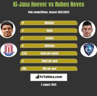 Ki-Jana Hoever vs Ruben Neves h2h player stats