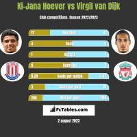 Ki-Jana Hoever vs Virgil van Dijk h2h player stats