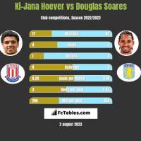 Ki-Jana Hoever vs Douglas Soares h2h player stats