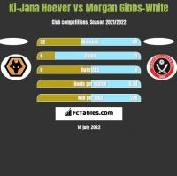 Ki-Jana Hoever vs Morgan Gibbs-White h2h player stats