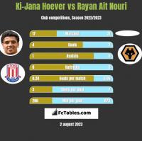 Ki-Jana Hoever vs Rayan Ait Nouri h2h player stats