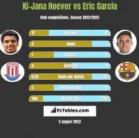 Ki-Jana Hoever vs Eric Garcia h2h player stats