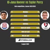 Ki-Jana Hoever vs Taylor Perry h2h player stats