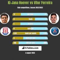 Ki-Jana Hoever vs Vitor Ferreira h2h player stats