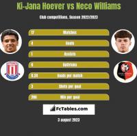 Ki-Jana Hoever vs Neco Williams h2h player stats