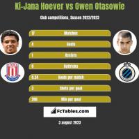 Ki-Jana Hoever vs Owen Otasowie h2h player stats