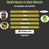 Cheikh Niasse vs Dario Maresic h2h player stats