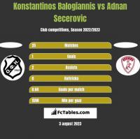 Konstantinos Balogiannis vs Adnan Secerovic h2h player stats