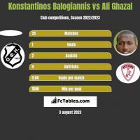Konstantinos Balogiannis vs Ali Ghazal h2h player stats