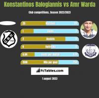 Konstantinos Balogiannis vs Amr Warda h2h player stats