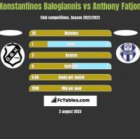 Konstantinos Balogiannis vs Anthony Fatjon h2h player stats