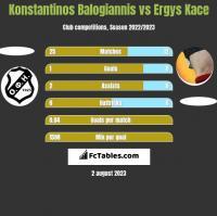 Konstantinos Balogiannis vs Ergys Kace h2h player stats