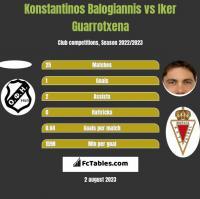 Konstantinos Balogiannis vs Iker Guarrotxena h2h player stats