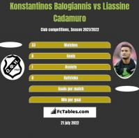 Konstantinos Balogiannis vs Liassine Cadamuro h2h player stats