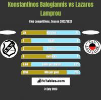Konstantinos Balogiannis vs Lazaros Lamprou h2h player stats