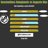 Konstantinos Balogiannis vs Augusto Max h2h player stats