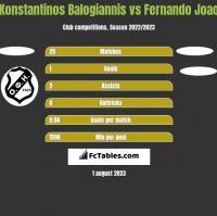 Konstantinos Balogiannis vs Fernando Joao h2h player stats