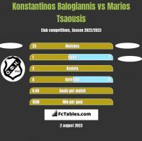 Konstantinos Balogiannis vs Marios Tsaousis h2h player stats