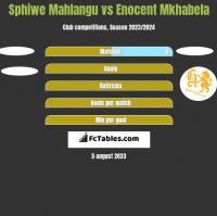 Sphiwe Mahlangu vs Enocent Mkhabela h2h player stats