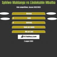 Sphiwe Mahlangu vs Lindokuhle Mbatha h2h player stats