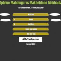 Sphiwe Mahlangu vs Makhehlene Makhaula h2h player stats