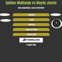 Sphiwe Mahlangu vs Wayde Jooste h2h player stats