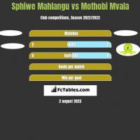 Sphiwe Mahlangu vs Mothobi Mvala h2h player stats