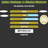 Sphiwe Mahlangu vs Mduduzi Mdatsene h2h player stats