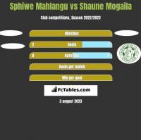 Sphiwe Mahlangu vs Shaune Mogaila h2h player stats