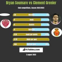 Bryan Soumare vs Clement Grenier h2h player stats