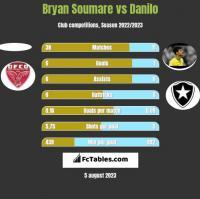 Bryan Soumare vs Danilo h2h player stats