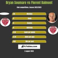 Bryan Soumare vs Florent Balmont h2h player stats