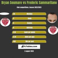 Bryan Soumare vs Frederic Sammaritano h2h player stats