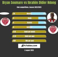 Bryan Soumare vs Ibrahim Didier Ndong h2h player stats