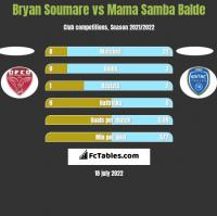 Bryan Soumare vs Mama Samba Balde h2h player stats