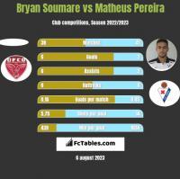 Bryan Soumare vs Matheus Pereira h2h player stats