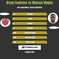 Bryan Soumare vs Moussa Wague h2h player stats