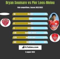 Bryan Soumare vs Pier Lees-Melou h2h player stats
