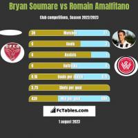 Bryan Soumare vs Romain Amalfitano h2h player stats