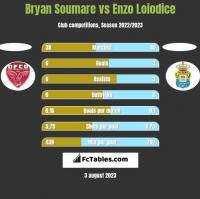 Bryan Soumare vs Enzo Loiodice h2h player stats