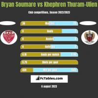 Bryan Soumare vs Khephren Thuram-Ulien h2h player stats