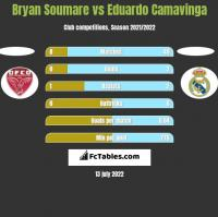 Bryan Soumare vs Eduardo Camavinga h2h player stats