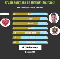 Bryan Soumare vs Hichem Boudaoui h2h player stats
