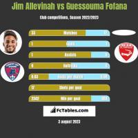 Jim Allevinah vs Guessouma Fofana h2h player stats