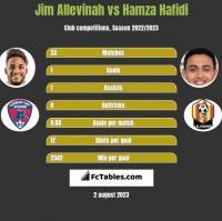 Jim Allevinah vs Hamza Hafidi h2h player stats