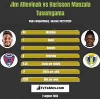 Jim Allevinah vs Harisson Manzala Tusumgama h2h player stats