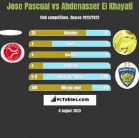 Jose Pascual vs Abdenasser El Khayati h2h player stats