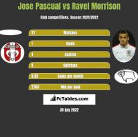 Jose Pascual vs Ravel Morrison h2h player stats